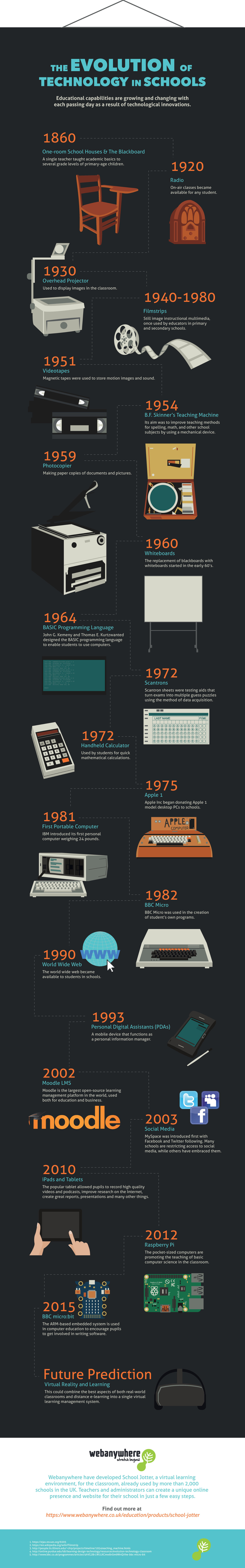 Evolution of Technology Infographic (resized)
