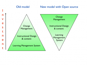 Investment in open source LMS