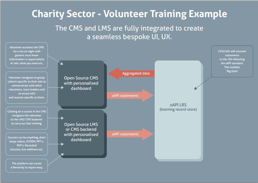 Charity sector - Volunteer training - open source
