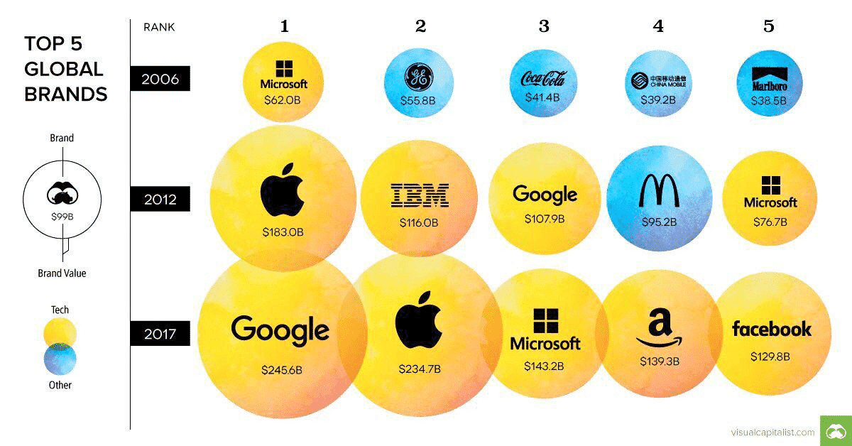 elearning - top 5 global brands