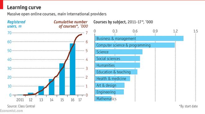 The Economist - MOOC Statistics